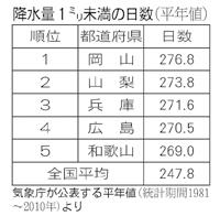 気象庁が公表する平年値(統計期間1981~2010年)より
