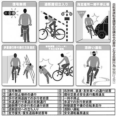 自転車運転者講習の受講命令の要件となる危険行為(警察庁より)