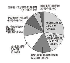 通報内容別円グラフ