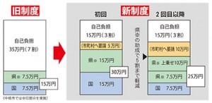 新旧助成制度のイメージ(治療費50万円を想定)