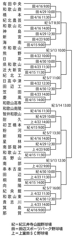 春季近畿高校野球県予選組み合わせ
