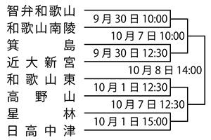 秋季近畿高校野球県2次予選