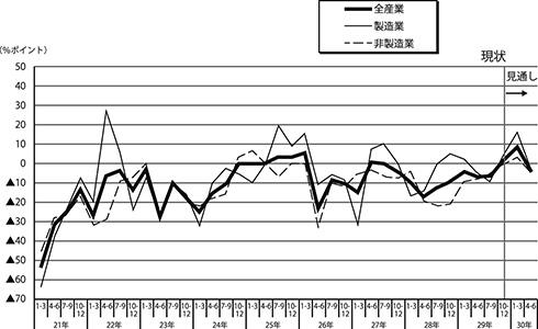 企業の景況判断BSIの推移(産業別)