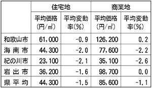 本紙エリアの平均価格と変動率