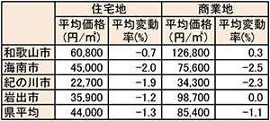 本紙エリアの平均価格・対前年平均変動率