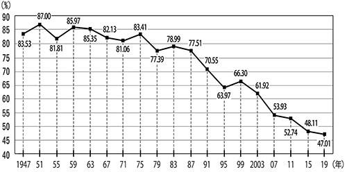 県議会議員一般選挙の投票率の推移