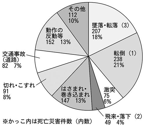 2018年県内労働災害の発生状況(事故の型別)