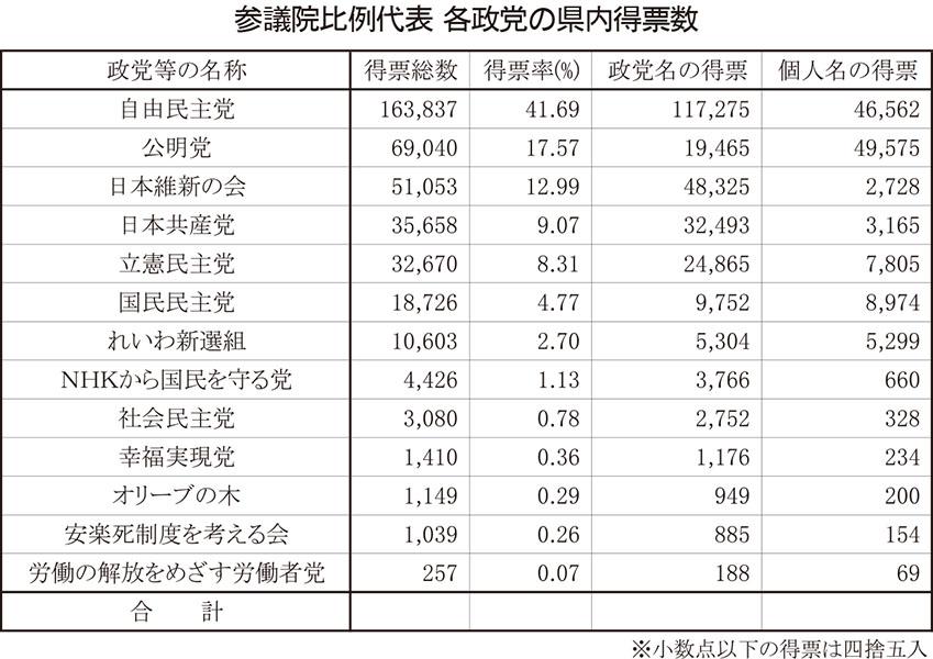 参議院比例代表 各政党の県内得票数