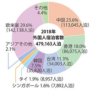 県内外国人宿泊客数の国・地域別シェア