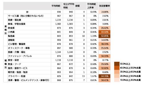 県内の職種・業種別の改定影響率
