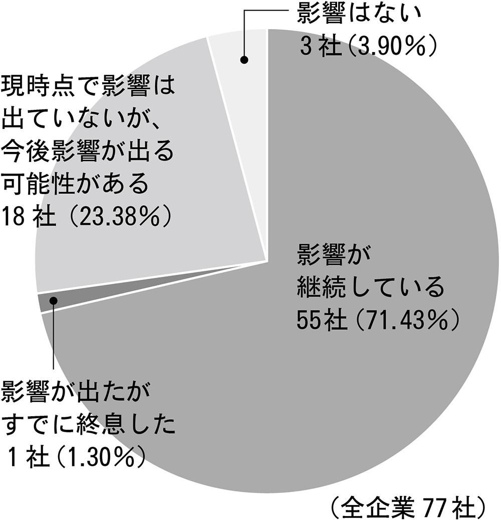 新型コロナウイルスの企業活動への影響(県内)