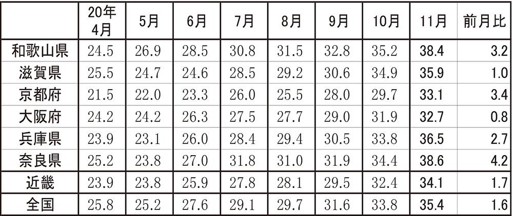 近畿各府県の景気DIの推移