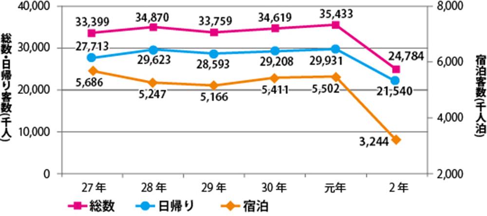 県内観光客数の推移