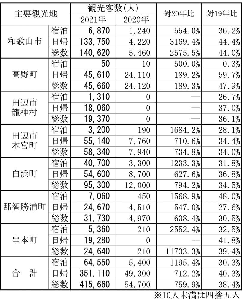 2021年 GWの観光客数