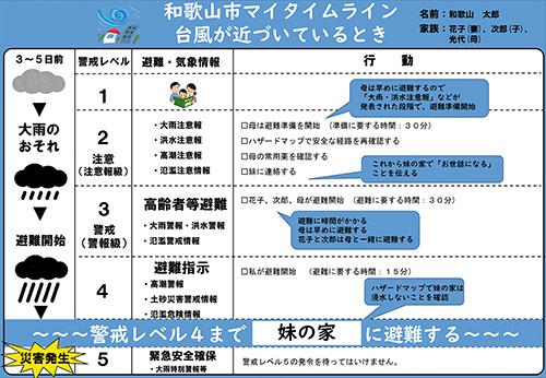 マイタイムラインの作成例(和歌山市ホームページより)
